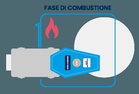Cremazione: combustione Socrem