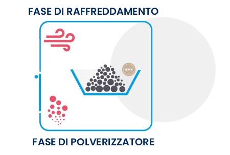 Polverizzazione e raffredamento socrem